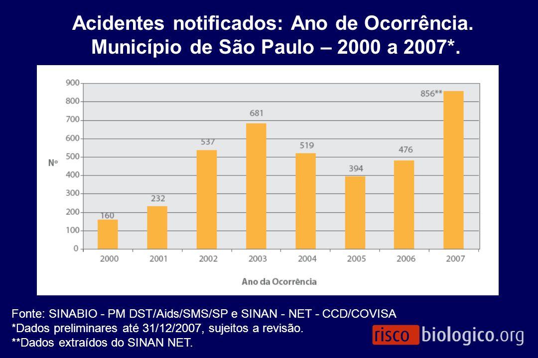 Acidentes notificados: Ano de Ocorrência. Município de São Paulo – 2000 a 2007*. Fonte: SINABIO - PM DST/Aids/SMS/SP e SINAN - NET - CCD/COVISA *Dados