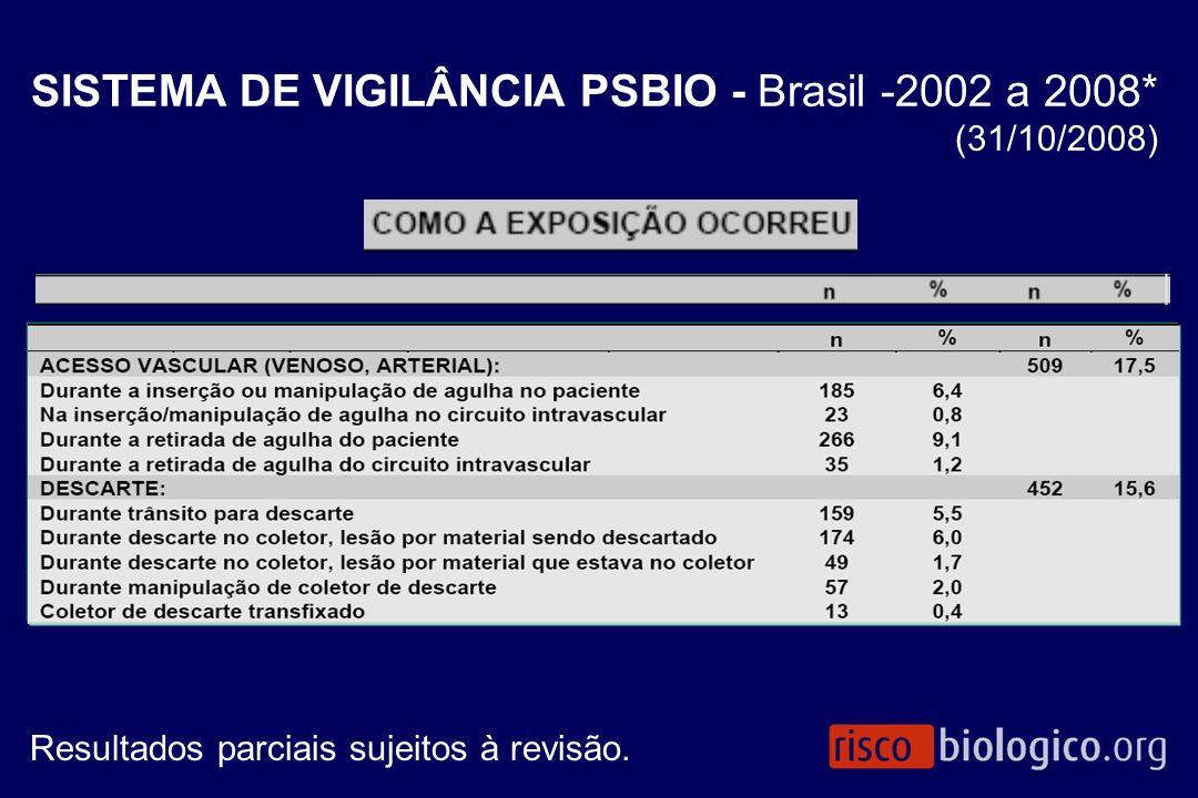 Resultados parciais sujeitos à revisão. SISTEMA DE VIGILÂNCIA PSBIO - Brasil -2002 a 2008* (31/10/2008)