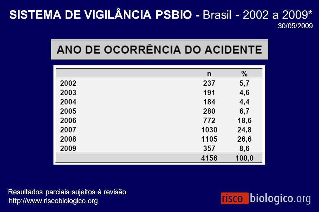 SISTEMA DE VIGILÂNCIA PSBIO - Brasil - 2002 a 2009* 30/05/2009 Resultados parciais sujeitos à revisão. http://www.riscobiologico.org