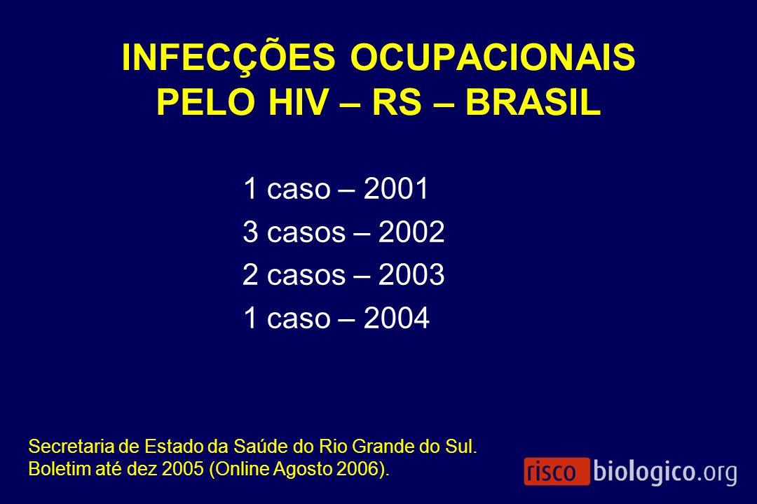 INFECÇÕES OCUPACIONAIS PELO HIV – RS – BRASIL 1 caso – 2001 3 casos – 2002 2 casos – 2003 1 caso – 2004 Secretaria de Estado da Saúde do Rio Grande do