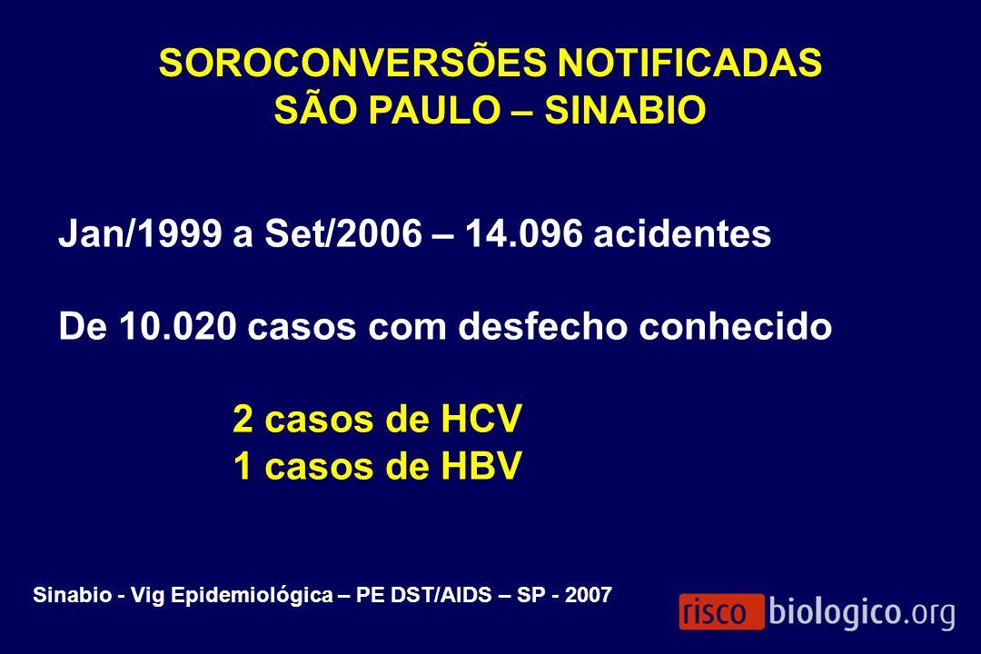 SOROCONVERSÕES NOTIFICADAS SÃO PAULO – SINABIO Jan/1999 a Set/2006 – 14.096 acidentes De 10.020 casos com desfecho conhecido 2 casos de HCV 1 casos de