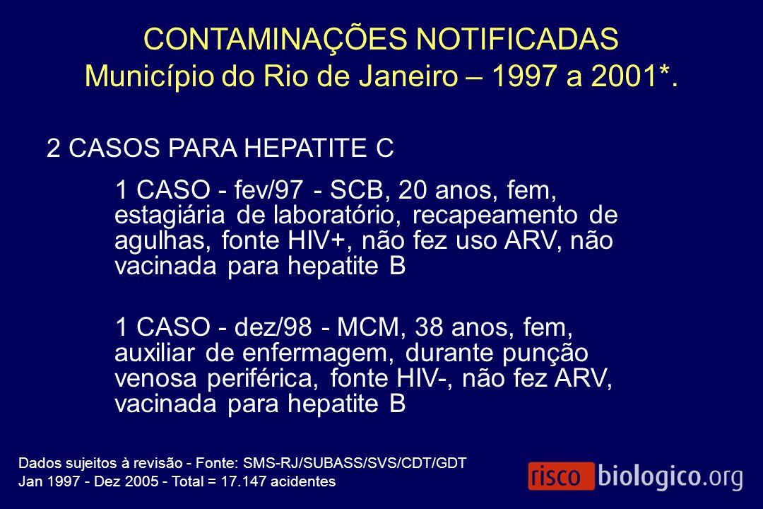 CONTAMINAÇÕES NOTIFICADAS Município do Rio de Janeiro – 1997 a 2001*. 2 CASOS PARA HEPATITE C 1 CASO - fev/97 - SCB, 20 anos, fem, estagiária de labor