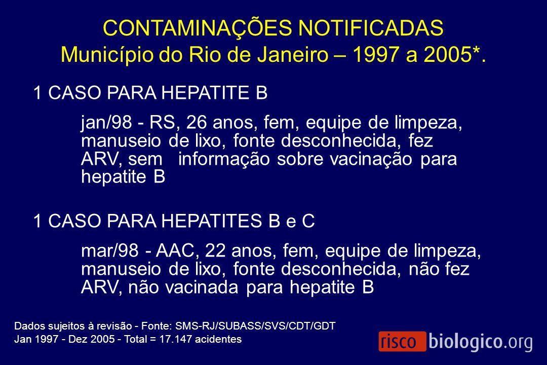CONTAMINAÇÕES NOTIFICADAS Município do Rio de Janeiro – 1997 a 2005*. 1 CASO PARA HEPATITE B jan/98 - RS, 26 anos, fem, equipe de limpeza, manuseio de