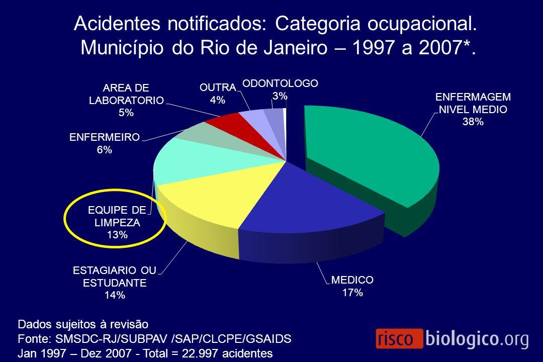 Acidentes notificados: Categoria ocupacional. Município do Rio de Janeiro – 1997 a 2007*. Dados sujeitos à revisão Fonte: SMSDC-RJ/SUBPAV /SAP/CLCPE/G