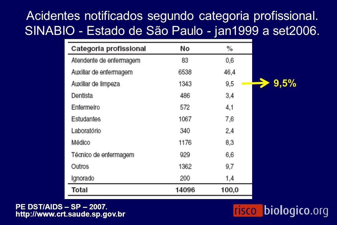 Acidentes notificados segundo categoria profissional. SINABIO - Estado de São Paulo - jan1999 a set2006. PE DST/AIDS – SP – 2007. http://www.crt.saude
