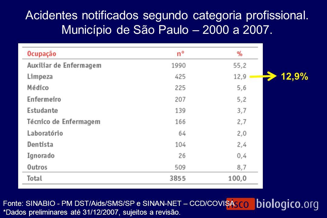 Acidentes notificados segundo categoria profissional. Município de São Paulo – 2000 a 2007. Fonte: SINABIO - PM DST/Aids/SMS/SP e SINAN-NET – CCD/COVI