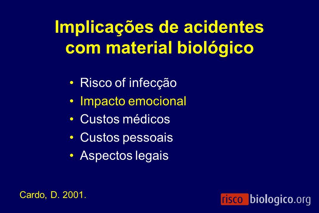 Implicações de acidentes com material biológico Risco of infecção Impacto emocional Custos médicos Custos pessoais Aspectos legais Cardo, D. 2001.