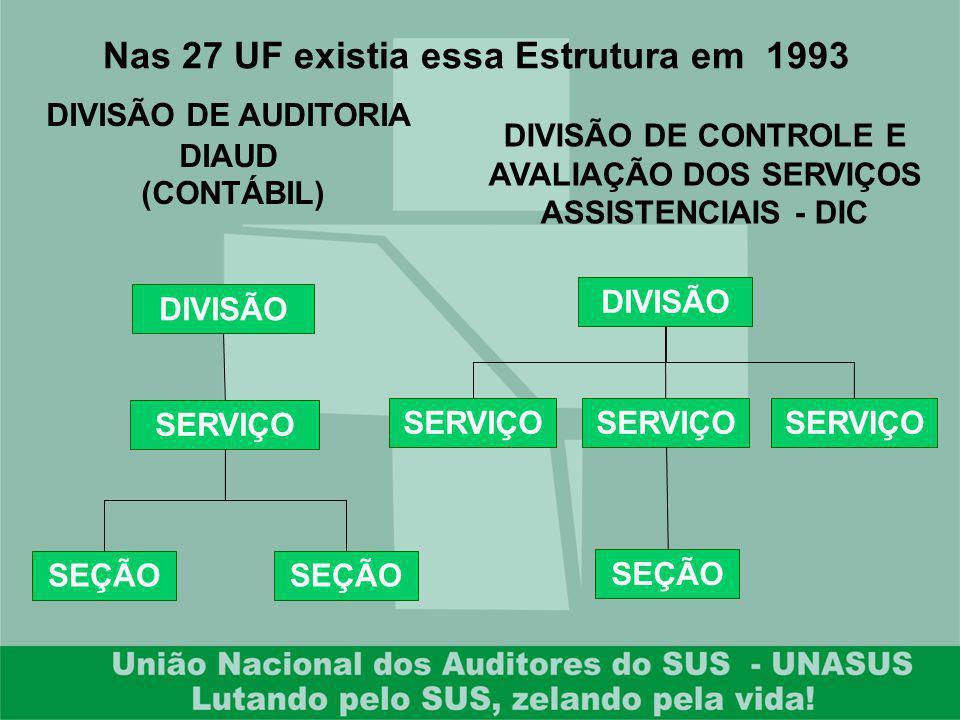 Nas 27 UF existia essa Estrutura em 1993 DIVISÃO SERVIÇO SEÇÃO DIVISÃO SERVIÇO SEÇÃO DIVISÃO DE AUDITORIA DIAUD (CONTÁBIL) DIVISÃO DE CONTROLE E AVALI