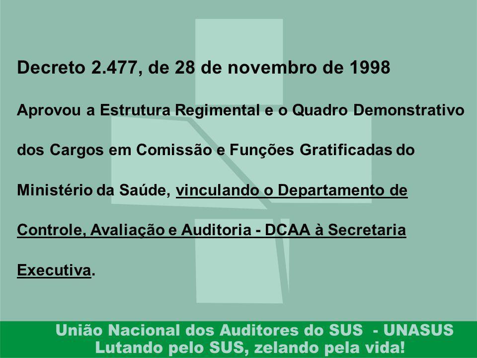 Decreto 2.477, de 28 de novembro de 1998 Aprovou a Estrutura Regimental e o Quadro Demonstrativo dos Cargos em Comissão e Funções Gratificadas do Mini