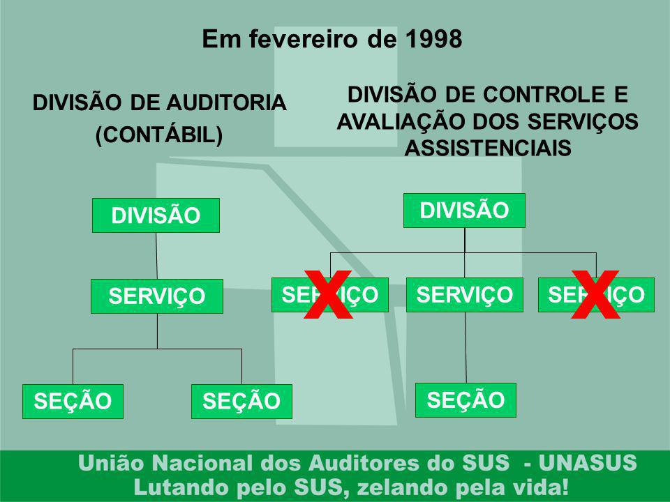 Em fevereiro de 1998 DIVISÃO SERVIÇO SEÇÃO DIVISÃO SERVIÇO SEÇÃO DIVISÃO DE AUDITORIA (CONTÁBIL) DIVISÃO DE CONTROLE E AVALIAÇÃO DOS SERVIÇOS ASSISTEN
