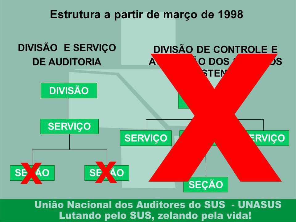 Estrutura a partir de março de 1998 DIVISÃO SERVIÇO SEÇÃO DIVISÃO SERVIÇO SEÇÃO DIVISÃO E SERVIÇO DE AUDITORIA DIVISÃO DE CONTROLE E AVALIAÇÃO DOS SER
