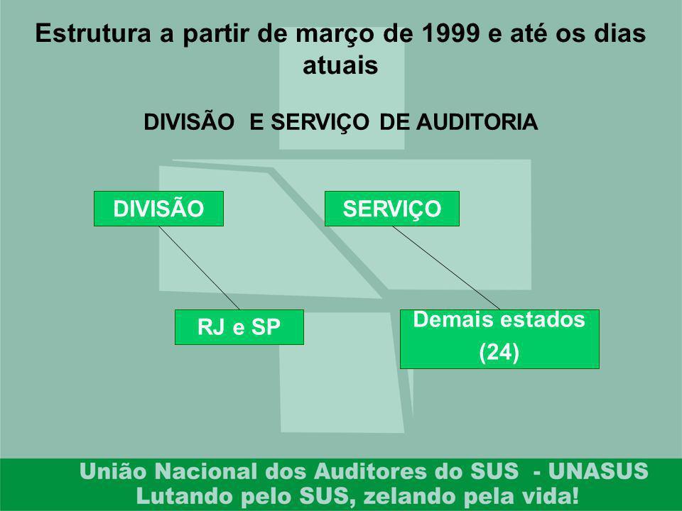Estrutura a partir de março de 1999 e até os dias atuais DIVISÃOSERVIÇO DIVISÃO E SERVIÇO DE AUDITORIA RJ e SP Demais estados (24)