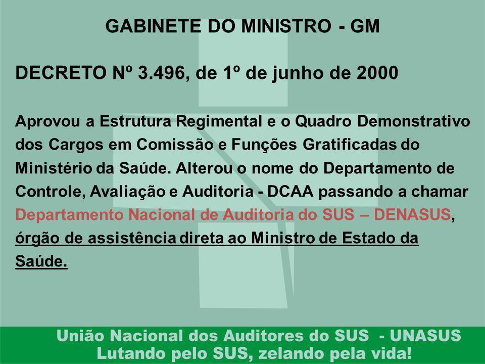 DECRETO Nº 3.496, de 1º de junho de 2000 Aprovou a Estrutura Regimental e o Quadro Demonstrativo dos Cargos em Comissão e Funções Gratificadas do Mini