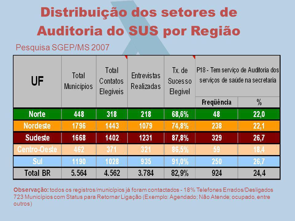 Pesquisa SGEP/MS 2007 Distribuição dos setores de Auditoria do SUS por Região Observação: todos os registros/municípios já foram contactados - 18% Tel