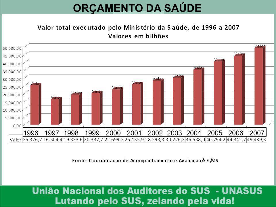 ORÇAMENTO DA SAÚDE 1996 1997 1998 1999 2000 2001 2002 2003 2004 2005 2006 2007