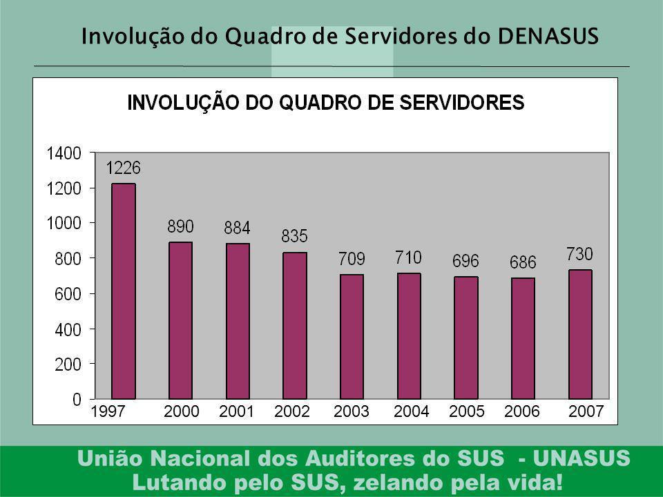 Involução do Quadro de Servidores do DENASUS 1997 2000 2001 2002 2003 2004 2005 2006 2007