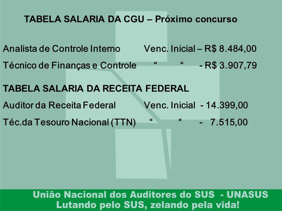 Analista de Controle InternoVenc. Inicial – R$ 8.484,00 Técnico de Finanças e Controle - R$ 3.907,79 TABELA SALARIA DA CGU – Próximo concurso TABELA S