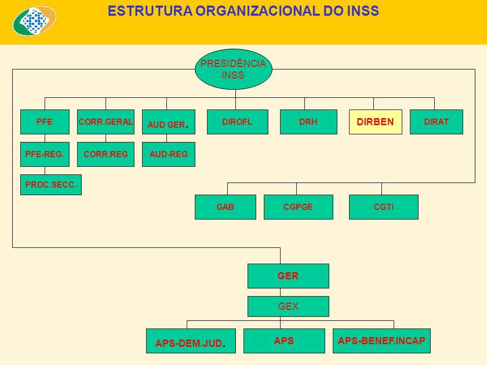 ESTRUTURA ORGANIZACIONAL DO INSS PRESIDÊNCIA INSS DIROFLDRH DIRBEN AUD GER.