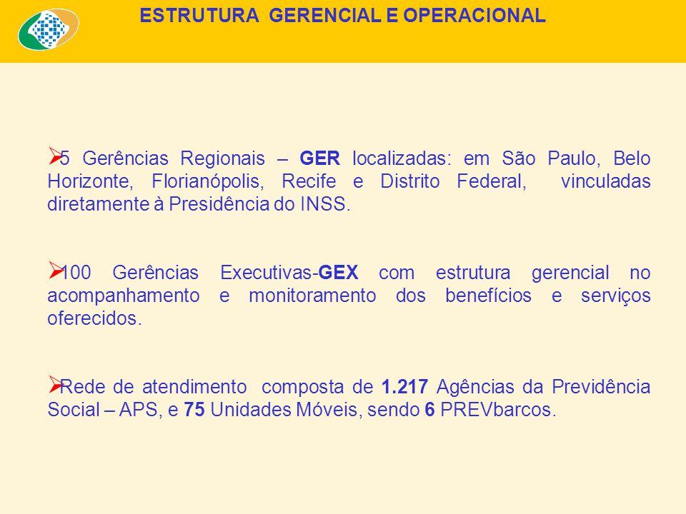 5 Gerências Regionais – GER localizadas: em São Paulo, Belo Horizonte, Florianópolis, Recife e Distrito Federal, vinculadas diretamente à Presidência do INSS.