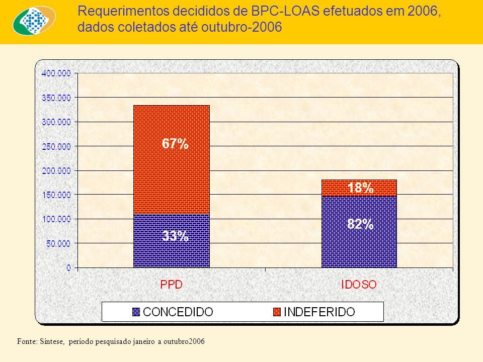 Fonte: Síntese, período pesquisado janeiro a outubro2006 Requerimentos decididos de BPC-LOAS efetuados em 2006, dados coletados até outubro-2006 33% 82% 67% 33% 82% 18%