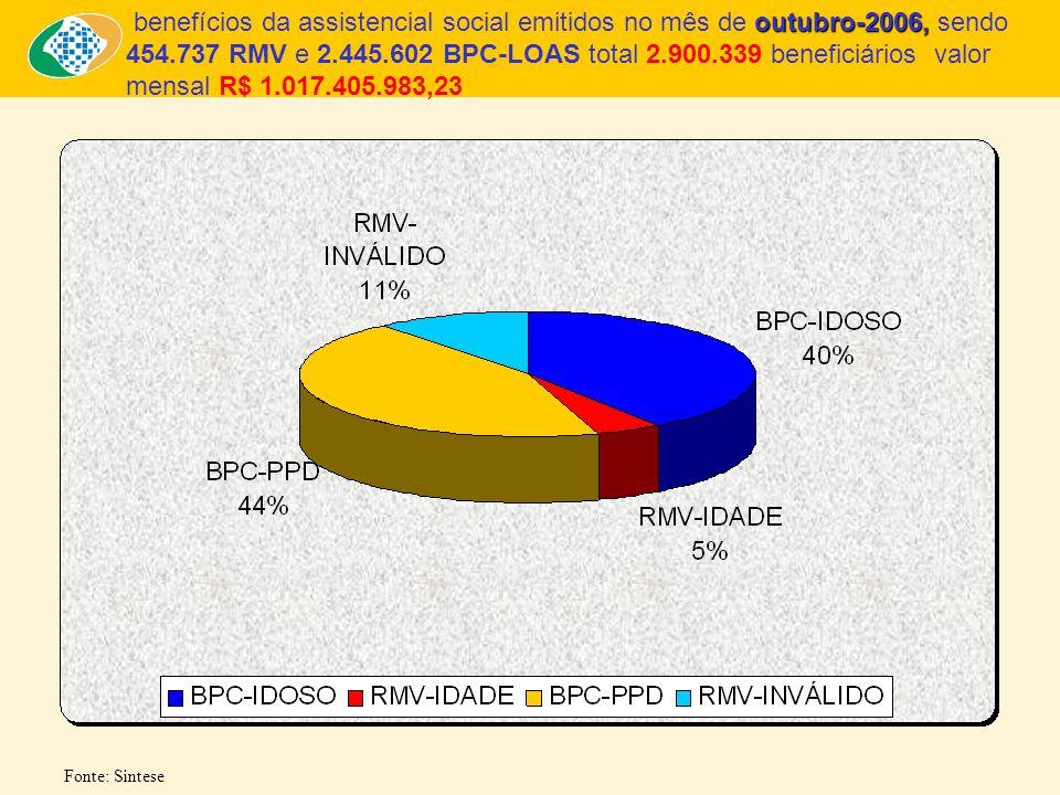 47% 53% Fonte: Sintese outubro-2006, benefícios da assistencial social emitidos no mês de outubro-2006, sendo 454.737 RMV e 2.445.602 BPC-LOAS total 2.900.339 beneficiários valor mensal R$ 1.017.405.983,23 ( B11) (B12) (B30) (B40) (B87) (B88)