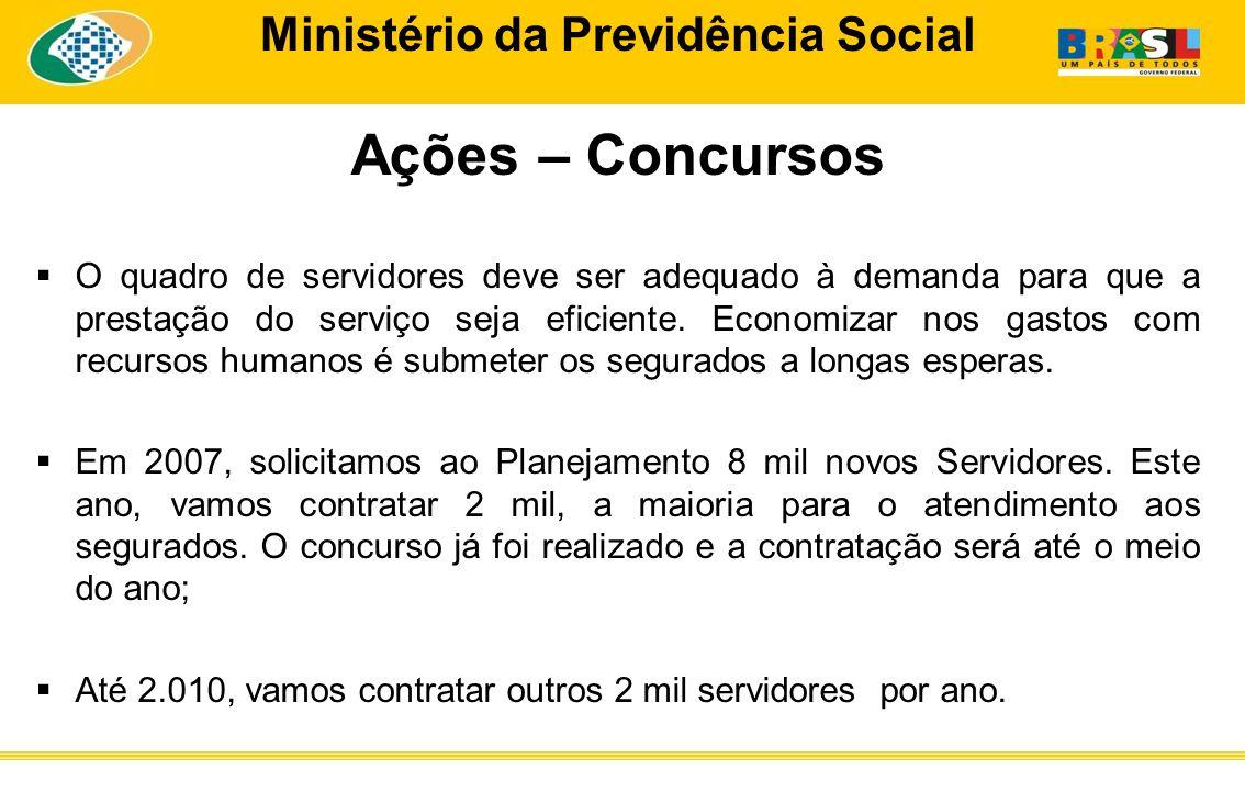 Ministério da Previdência Social Ações – Concursos O quadro de servidores deve ser adequado à demanda para que a prestação do serviço seja eficiente.