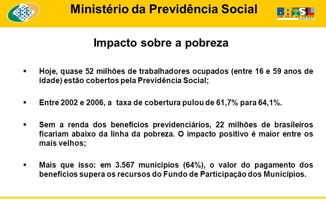 Ministério da Previdência Social Impacto sobre a pobreza Hoje, quase 52 milhões de trabalhadores ocupados (entre 16 e 59 anos de idade) estão cobertos pela Previdência Social; Entre 2002 e 2006, a taxa de cobertura pulou de 61,7% para 64,1%.