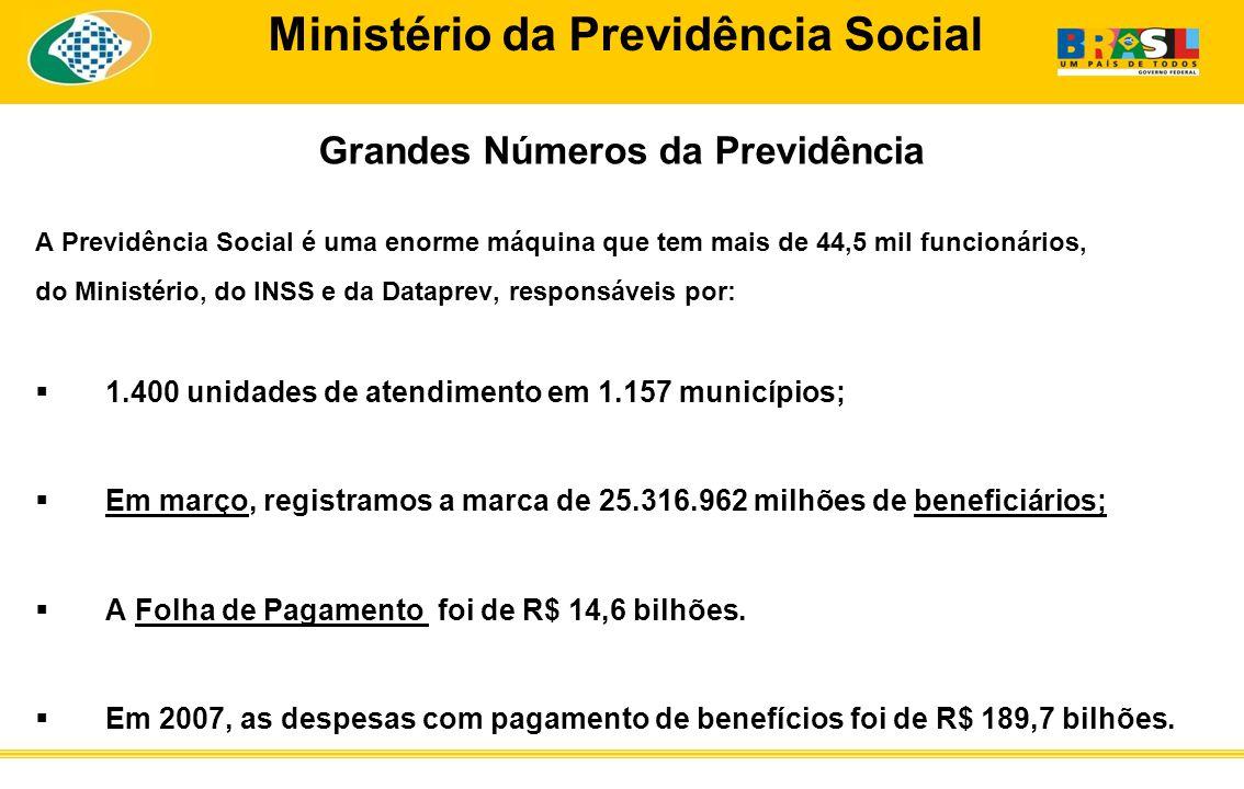 Grandes Números da Previdência A Previdência Social é uma enorme máquina que tem mais de 44,5 mil funcionários, do Ministério, do INSS e da Dataprev, responsáveis por: 1.400 unidades de atendimento em 1.157 municípios; Em março, registramos a marca de 25.316.962 milhões de beneficiários; A Folha de Pagamento foi de R$ 14,6 bilhões.