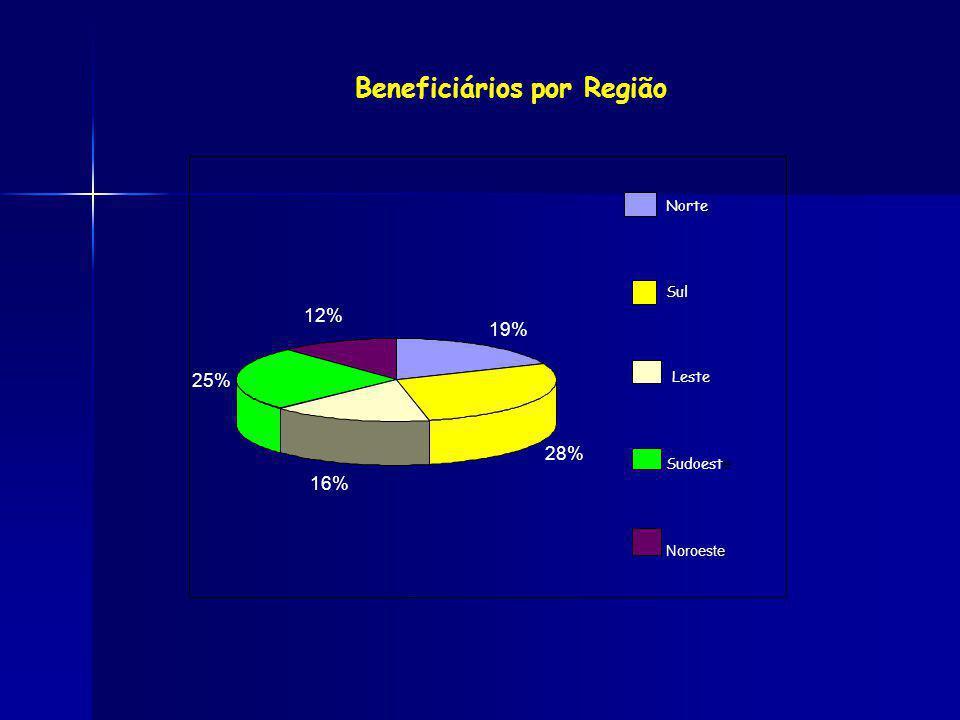 Beneficiários por Região 19% 28% 16% 25% 12% Norte Sul Leste Sudoest e Noroeste