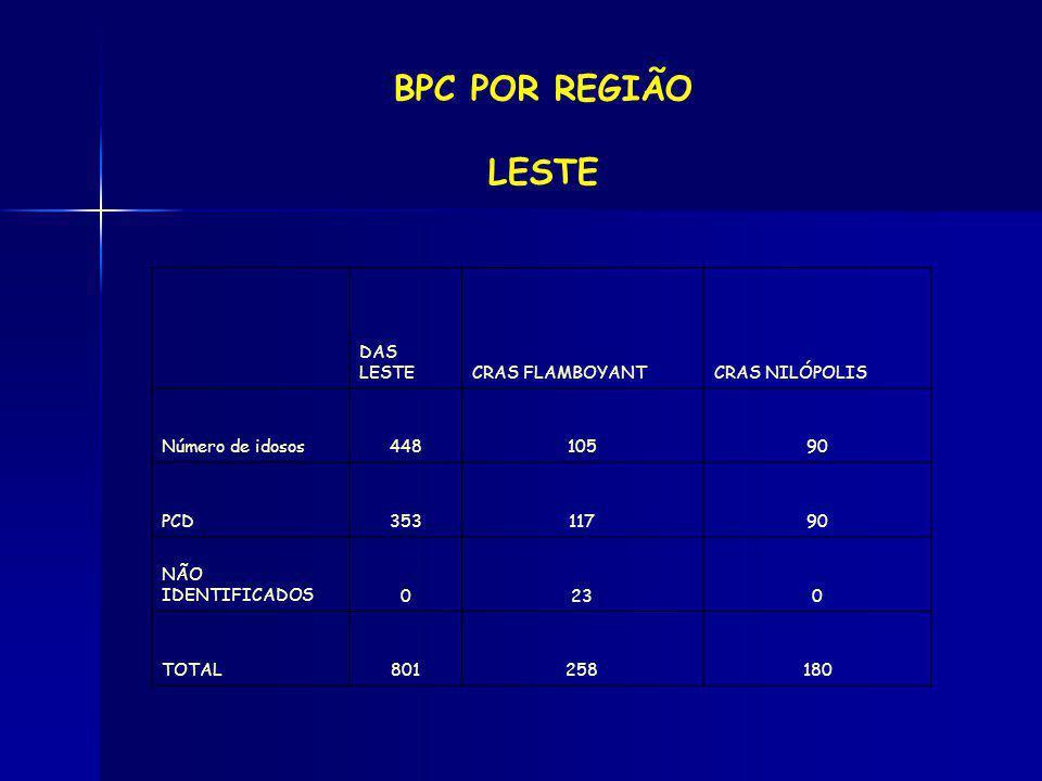 BPC POR REGIÃO LESTE DAS LESTECRAS FLAMBOYANTCRAS NILÓPOLIS Número de idosos44810590 PCD35311790 NÃO IDENTIFICADOS0230 TOTAL801258180