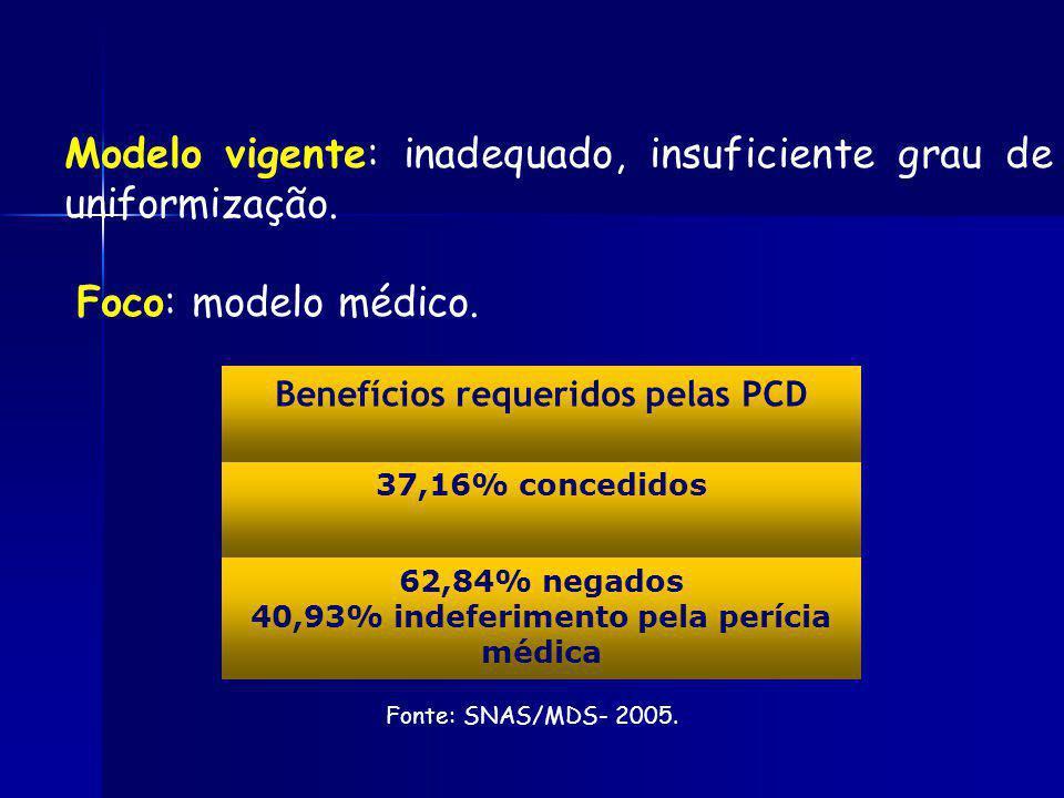 Modelo vigente: inadequado, insuficiente grau de uniformização. Foco: modelo médico. Benefícios requeridos pelas PCD 37,16% concedidos 62,84% negados