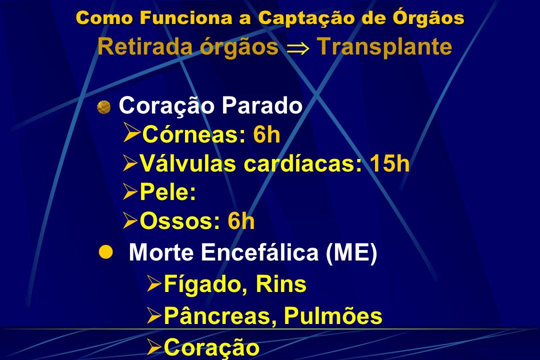 Como Funciona a Captação de Órgãos Retirada órgãos Transplante Coração Parado Córneas: 6h Válvulas cardíacas: 15h Pele: Ossos: 6h Morte Encefálica (ME) Fígado, Rins Pâncreas, Pulmões Coração