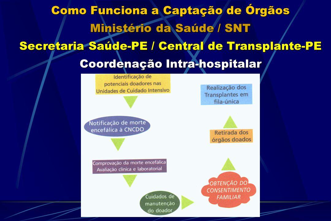Como Funciona a Captação de Órgãos Ministério da Saúde / SNT Secretaria Saúde-PE / Central de Transplante-PE Coordenação Intra-hospitalar