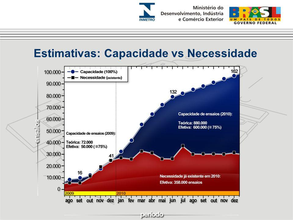 Estimativas: Capacidade vs Necessidade