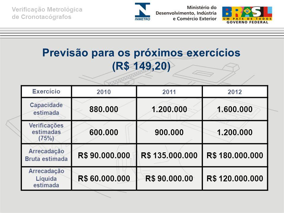 Previsão para os próximos exercícios (R$ 149,20) Verificação Metrológica de Cronotacógrafos Exercício 201020112012 Capacidade estimada 880.0001.200.0001.600.000 Verificações estimadas (75%) 600.000900.0001.200.000 Arrecadação Bruta estimada R$ 90.000.000R$ 135.000.000R$ 180.000.000 Arrecadação Líquida estimada R$ 60.000.000R$ 90.000.00R$ 120.000.000