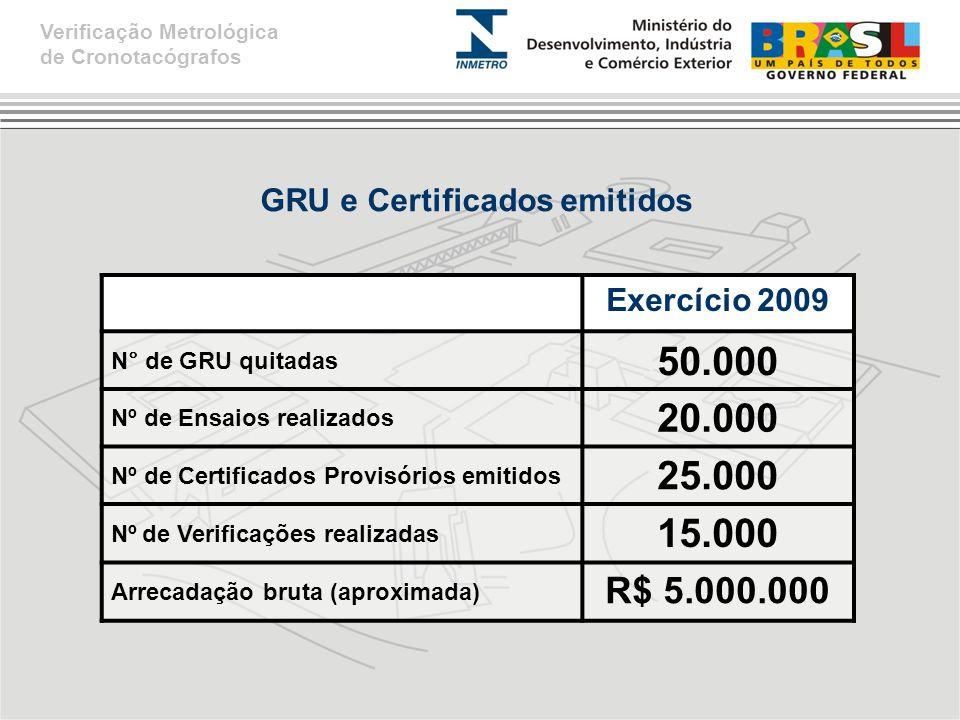 GRU e Certificados emitidos Verificação Metrológica de Cronotacógrafos Exercício 2009 N° de GRU quitadas 50.000 Nº de Ensaios realizados 20.000 Nº de Certificados Provisórios emitidos 25.000 Nº de Verificações realizadas 15.000 Arrecadação bruta (aproximada) R$ 5.000.000