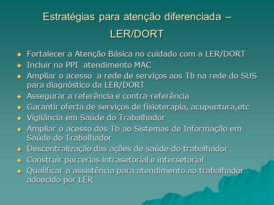 Estratégias para atenção diferenciada – LER/DORT Fortalecer a Atenção Básica no cuidado com a LER/DORT Fortalecer a Atenção Básica no cuidado com a LER/DORT Incluir na PPI atendimento MAC Incluir na PPI atendimento MAC Ampliar o acesso a rede de serviços aos Tb na rede do SUS para diagnóstico da LER/DORT Ampliar o acesso a rede de serviços aos Tb na rede do SUS para diagnóstico da LER/DORT Assegurar a referência e contra-referência Assegurar a referência e contra-referência Garantir oferta de serviços de fisioterapia, acupuntura,etc Garantir oferta de serviços de fisioterapia, acupuntura,etc Vigilância em Saúde do Trabalhador Vigilância em Saúde do Trabalhador Ampliar o acesso dos Tb ao Sistemas de Informação em Saúde do Trabalhador Ampliar o acesso dos Tb ao Sistemas de Informação em Saúde do Trabalhador Descentralização das ações de saúde do trabalhador Descentralização das ações de saúde do trabalhador Construir parcerias intrasetorial e intersetorial Construir parcerias intrasetorial e intersetorial Qualificar a assistência para atendimento ao trabalhador adoecido por LER Qualificar a assistência para atendimento ao trabalhador adoecido por LER