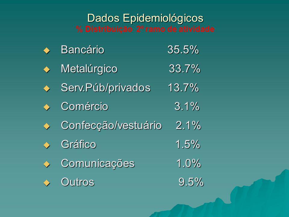 Dados Epidemiológicos Dados Epidemiológicos % Distribuição 2º ramo de atividade Bancário 35.5% Bancário 35.5% Metalúrgico 33.7% Metalúrgico 33.7% Serv.Púb/privados 13.7% Serv.Púb/privados 13.7% Comércio 3.1% Comércio 3.1% Confecção/vestuário 2.1% Confecção/vestuário 2.1% Gráfico 1.5% Gráfico 1.5% Comunicações 1.0% Comunicações 1.0% Outros 9.5% Outros 9.5%