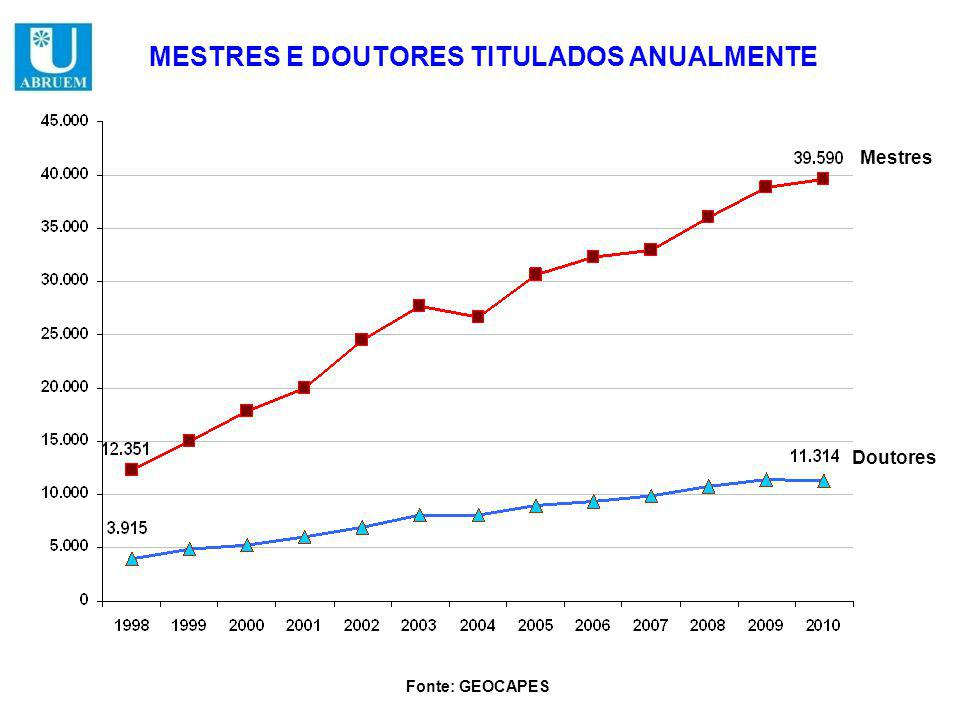 Mestres Doutores MESTRES E DOUTORES TITULADOS ANUALMENTE Fonte: GEOCAPES