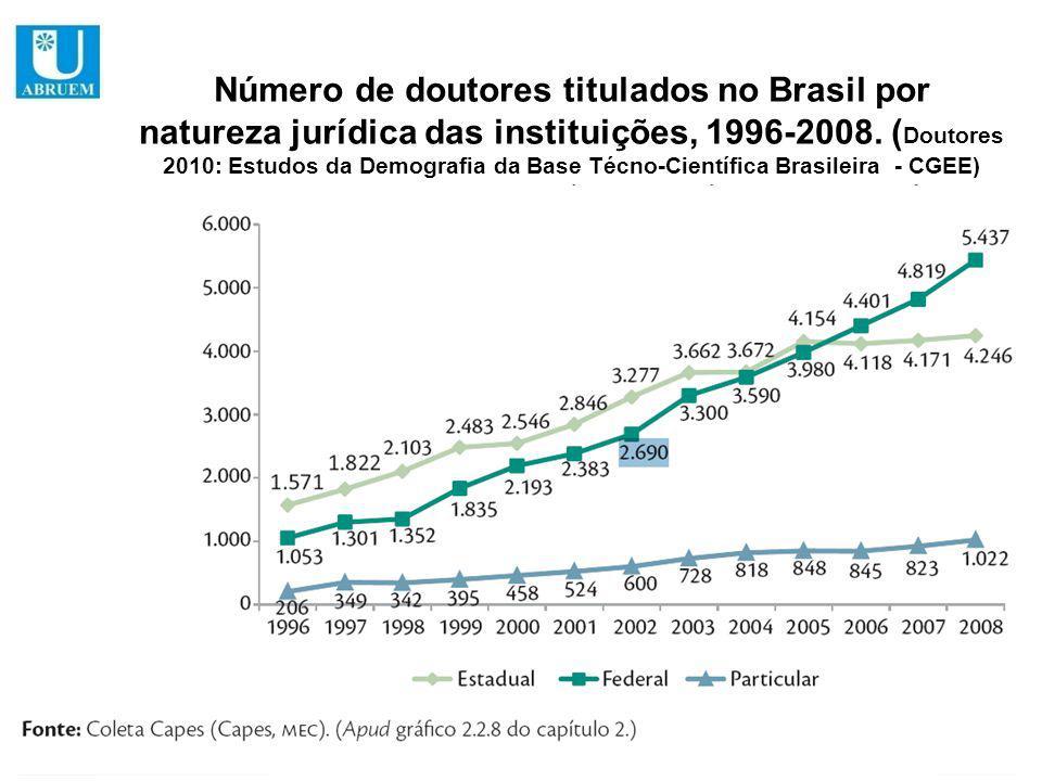 Número de doutores titulados no Brasil por natureza jurídica das instituições, 1996-2008.