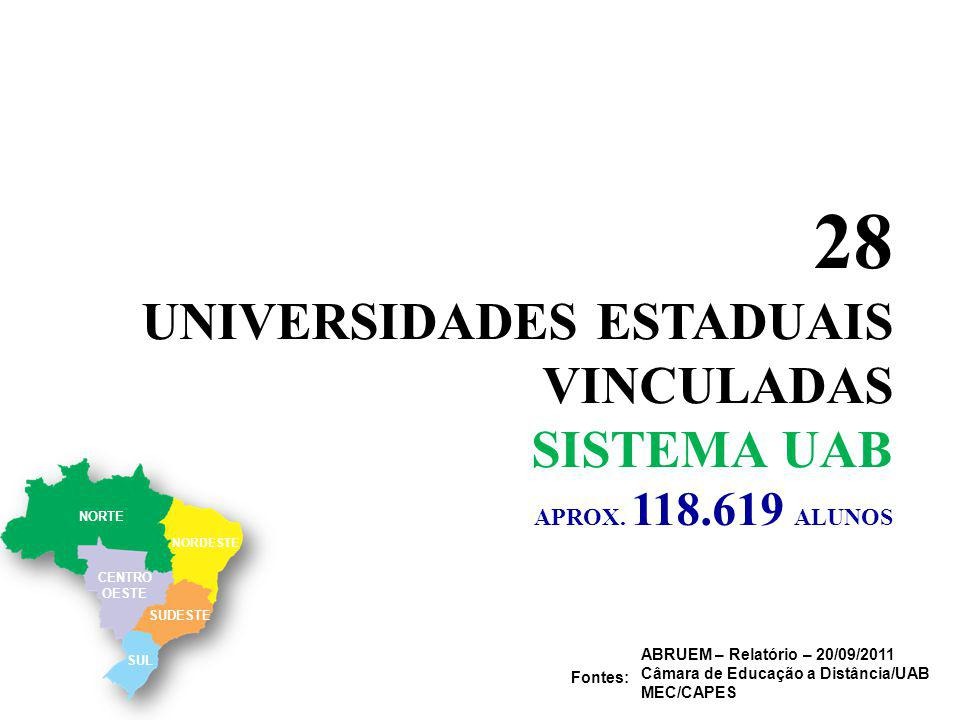 28 UNIVERSIDADES ESTADUAIS VINCULADAS SISTEMA UAB APROX.