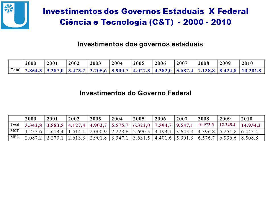 ABRUEM Investimentos dos Governos Estaduais X Federal Ciência e Tecnologia (C&T) - 2000 - 2010 Fonte – Portal MCT Investimentos dos governos estaduais Investimentos do Governo Federal 20002001200220032004200520062007200820092010 Total 2.854,33.287,03.473,23.705,63.900,74.027,34.282,05.687,47.138,88.424,810.201,8 20002001200220032004200520062007200820092010 Total 3.342,83.883,54.127,44.902,75.575.76.322,07.594,79.547,1 10.973,512.248.4 14.954,2 MCT 1.255,61.613,41.514,12.000,92.228,62.690,53.193,13.645,84.396,85.251,86.445,4 MEC 2.087,22.270,12.613,32.901,83.347,13.631,54.401,65.901,36.576,76.996,68.508,8