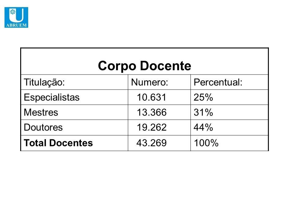 Corpo Docente Titulação:Numero:Percentual: Especialistas 10.63125% Mestres 13.36631% Doutores 19.26244% Total Docentes 43.269100%