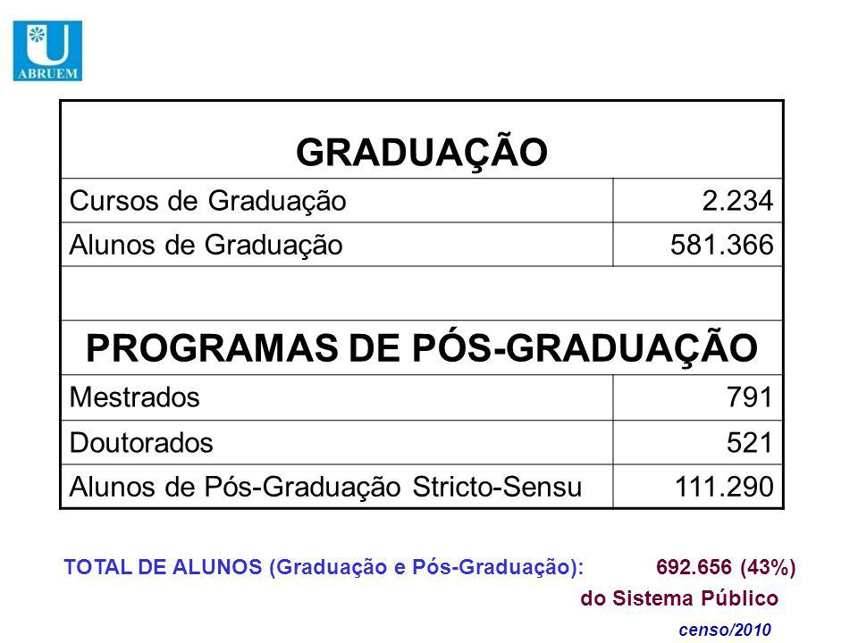 GRADUAÇÃO Cursos de Graduação2.234 Alunos de Graduação581.366 PROGRAMAS DE PÓS-GRADUAÇÃO Mestrados791 Doutorados521 Alunos de Pós-Graduação Stricto-Sensu111.290 TOTAL DE ALUNOS (Graduação e Pós-Graduação): 692.656 (43%) do Sistema Público censo/2010