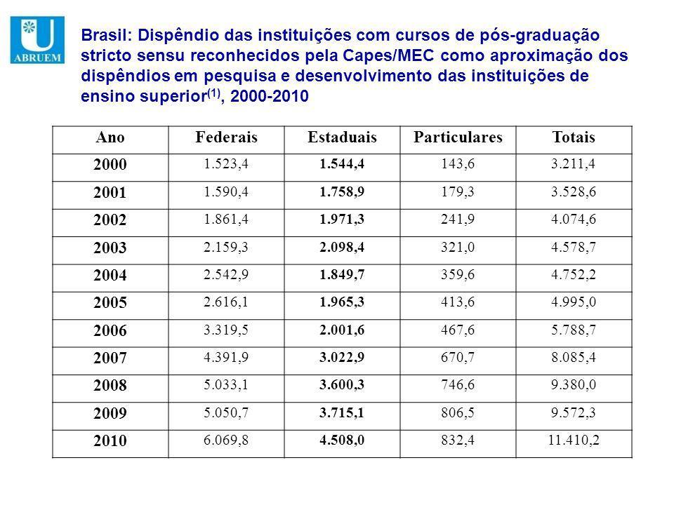 Brasil: Dispêndio das instituições com cursos de pós-graduação stricto sensu reconhecidos pela Capes/MEC como aproximação dos dispêndios em pesquisa e desenvolvimento das instituições de ensino superior (1), 2000-2010 AnoFederaisEstaduaisParticularesTotais 2000 1.523,41.544,4143,63.211,4 2001 1.590,41.758,9179,33.528,6 2002 1.861,41.971,3241,94.074,6 2003 2.159,32.098,4321,04.578,7 2004 2.542,91.849,7359,64.752,2 2005 2.616,11.965,3413,64.995,0 2006 3.319,52.001,6467,65.788,7 2007 4.391,93.022,9670,78.085,4 2008 5.033,13.600,3746,69.380,0 2009 5.050,73.715,1806,59.572,3 2010 6.069,84.508,0832,411.410,2