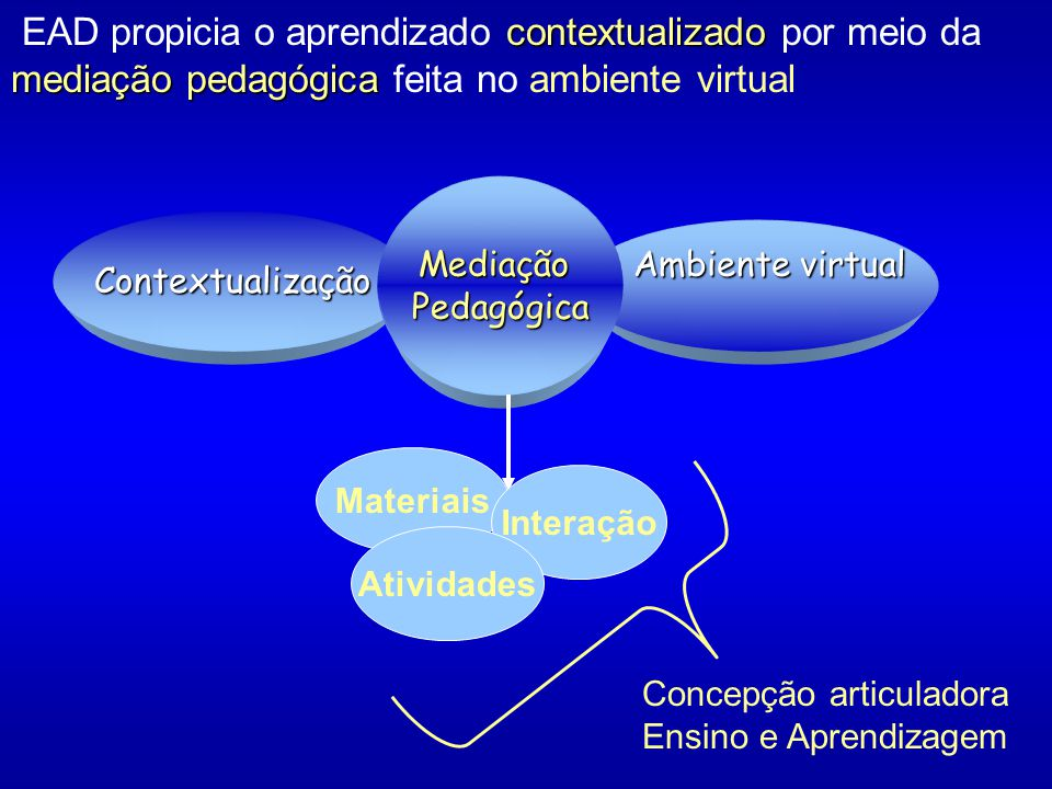 contextualizado mediação pedagógica EAD propicia o aprendizado contextualizado por meio da mediação pedagógica feita no ambiente virtualContextualização Ambiente virtual Ambiente virtualMediaçãoPedagógica Materiais Interação Atividades Concepção articuladora Ensino e Aprendizagem