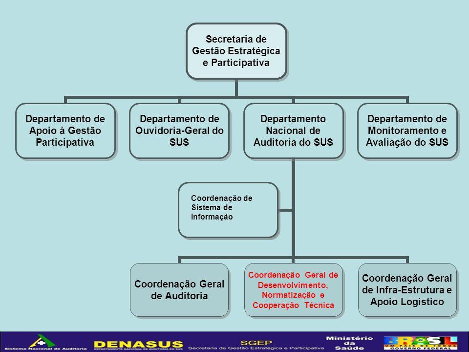 Coordenação de Sistema de Informação