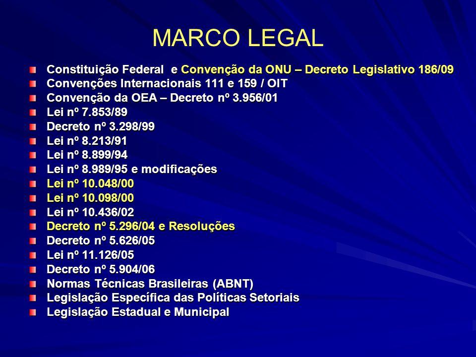 MARCO LEGAL Constituição Federal e Convenção da ONU – Decreto Legislativo 186/09 Convenções Internacionais 111 e 159 / OIT Convenção da OEA – Decreto
