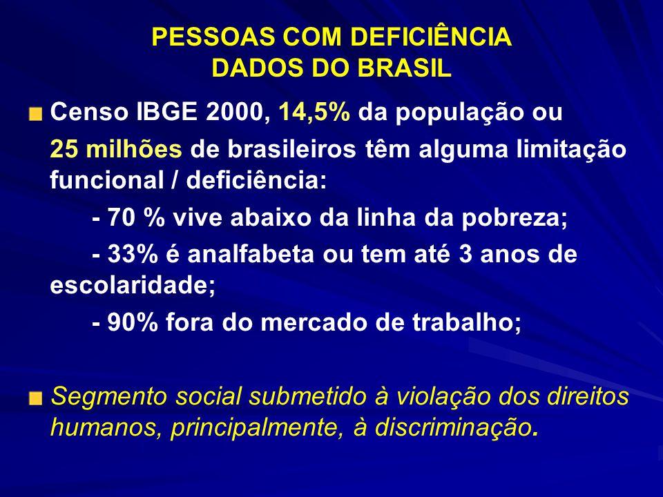 PESSOAS COM DEFICIÊNCIA DADOS DO BRASIL Censo IBGE 2000, 14,5% da população ou 25 milhões de brasileiros têm alguma limitação funcional / deficiência: