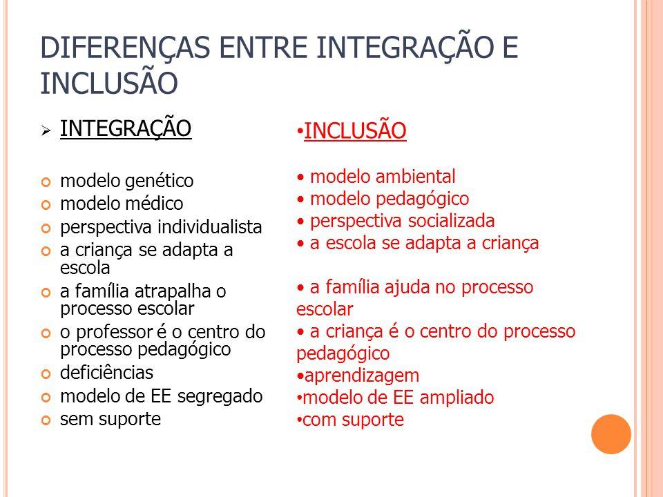 DIFERENÇAS ENTRE INTEGRAÇÃO E INCLUSÃO INTEGRAÇÃO modelo genético modelo médico perspectiva individualista a criança se adapta a escola a família atra